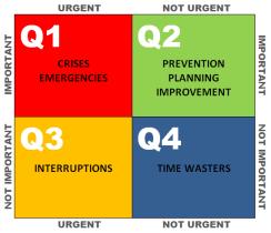 urgent_important